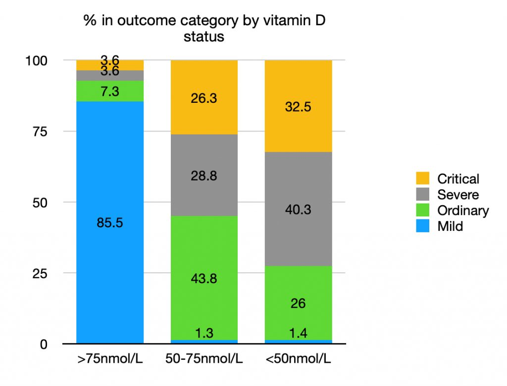 Importance Of Vitamin D In Our Body